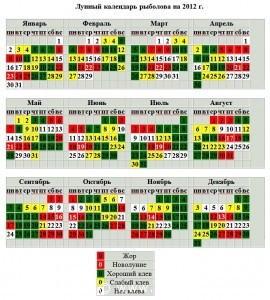 Календарь рыболова на 2012 год. Лунный календарь рыболова 2012